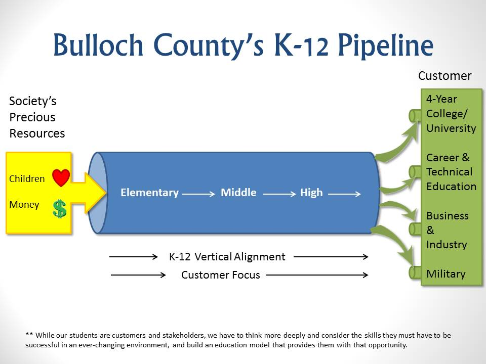 K to 12 Education Pipeline